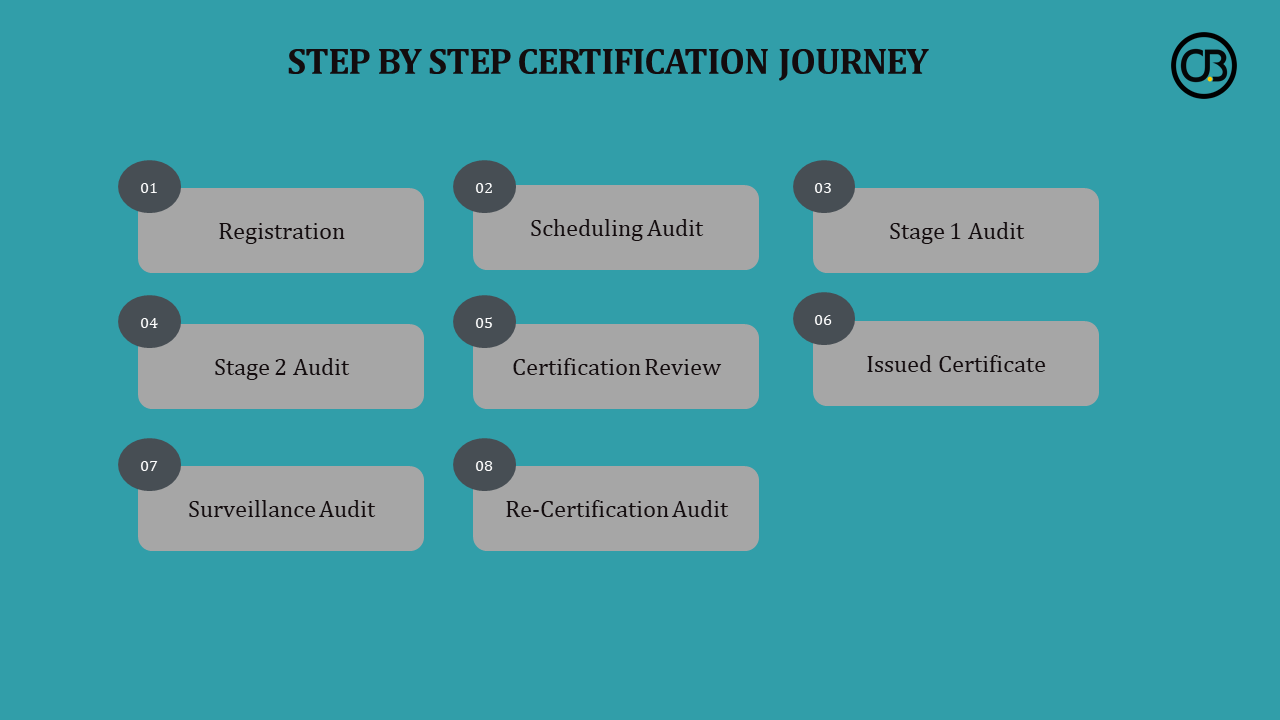 Step by Step Certification Journey